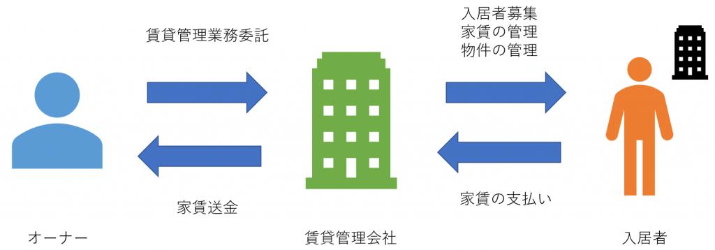 オーナー、賃貸管理会社、入居者の関係