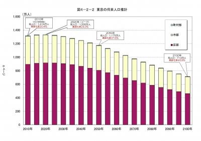 東京人口推移
