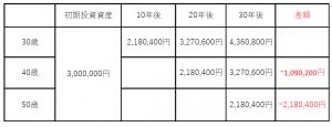 マンション経営の資産運用表
