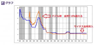 日本銀行の時系列統計データから得られた金利の主要グラフ
