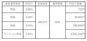 資産運用商品の利回り実績