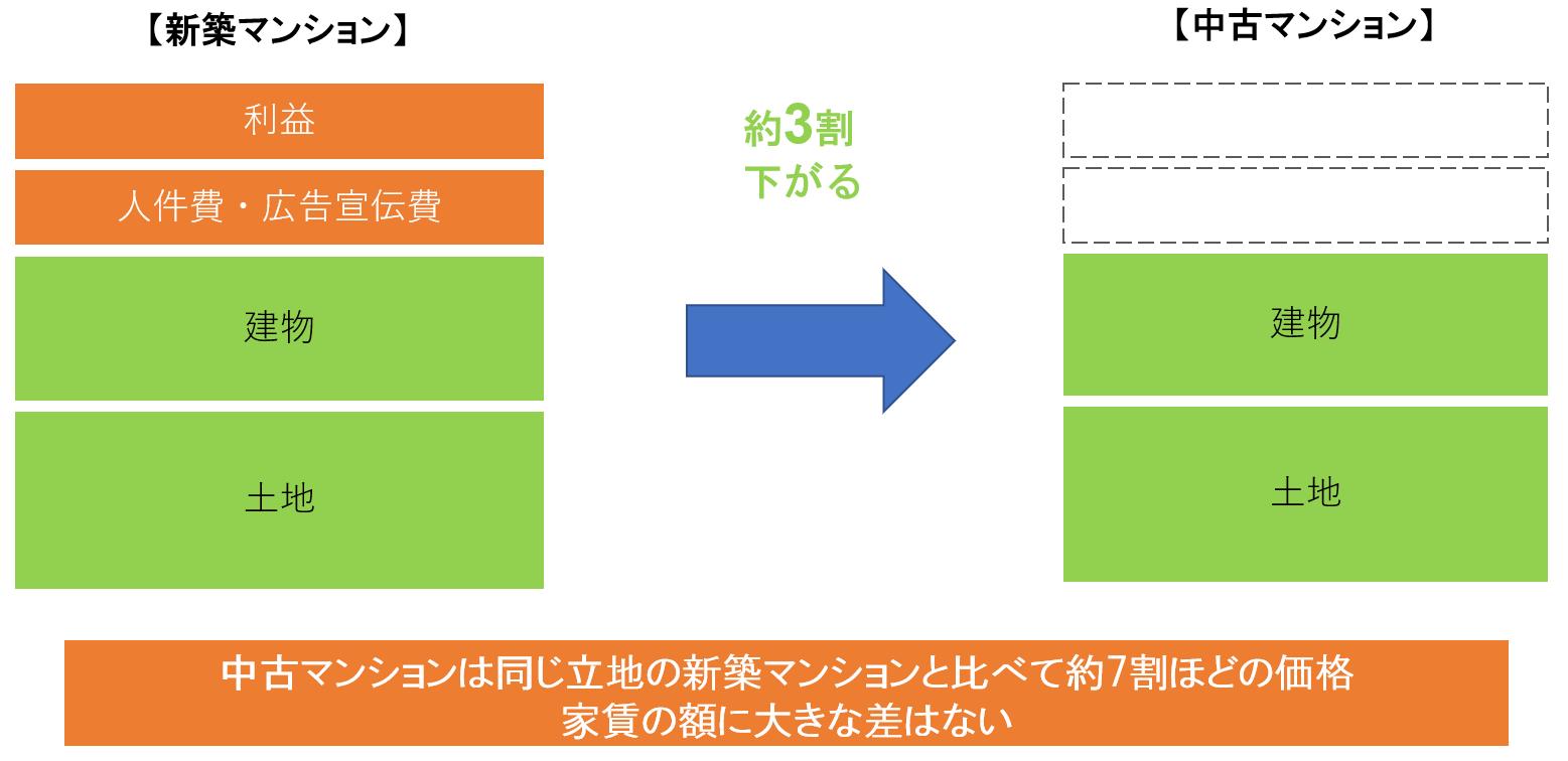 新築マンション・中古マンション価格比較