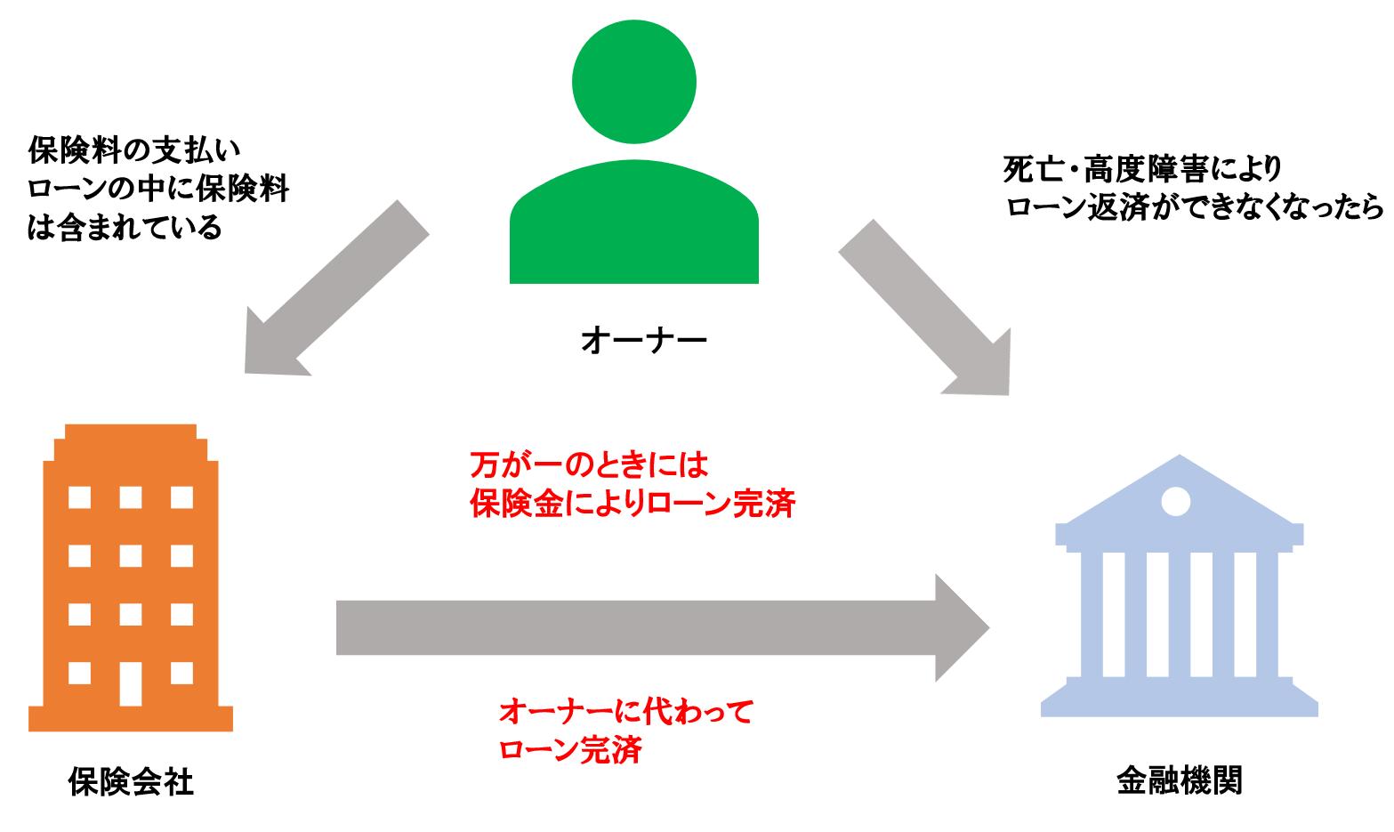 団体信用生命保険の仕組み