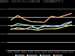福岡市のマンション取引額の推移