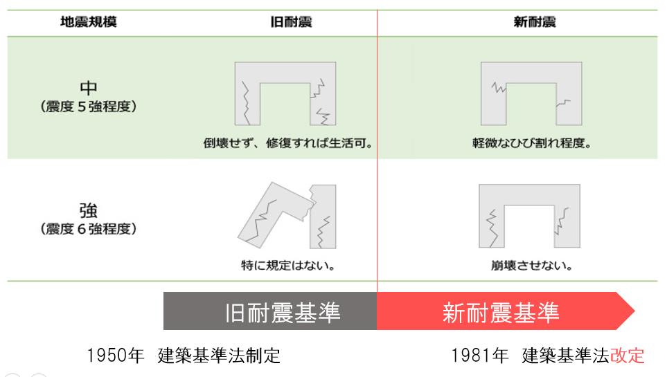 旧耐震基準・新耐震基準