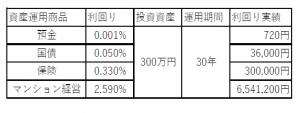 資産運用商品比較