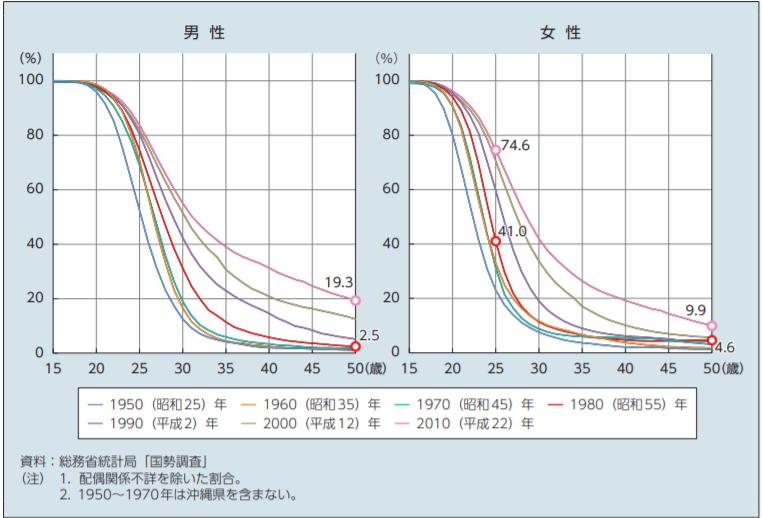 年齢別未婚率の変化