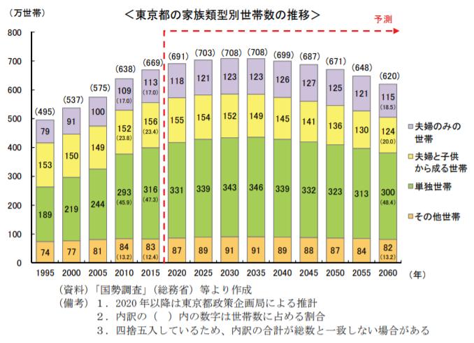 東京都の家族類型別世帯数の推移